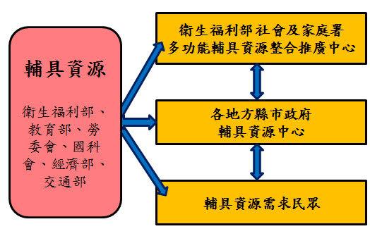 促進各部會輔具資源合作的媒合角色