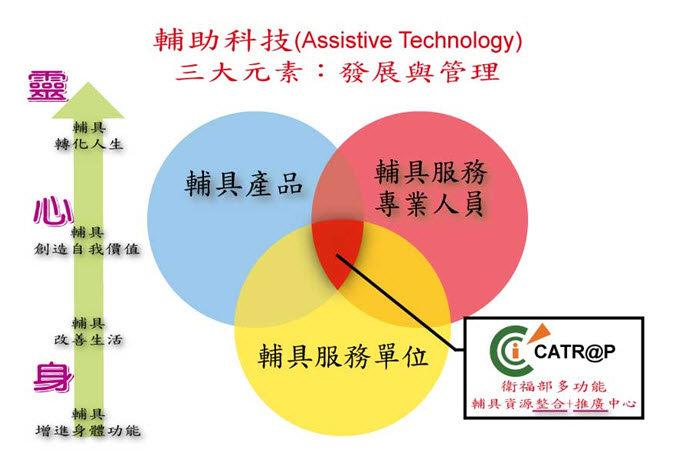輔助科技三大元素:輔具產品、輔具服務專業人員、輔具服務單位