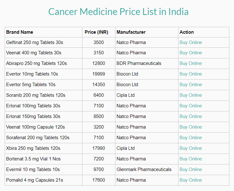 Cancer medicine price list in India