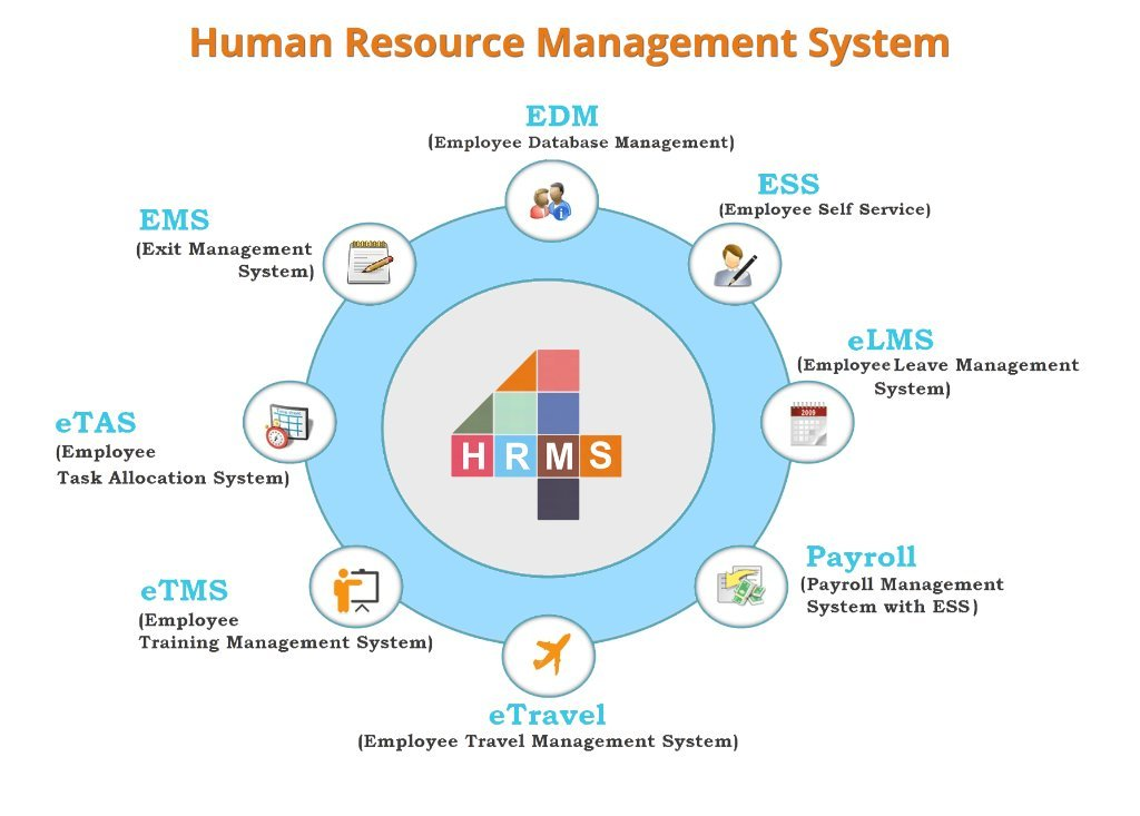 hrms - 4hrms leading human resource management company which is