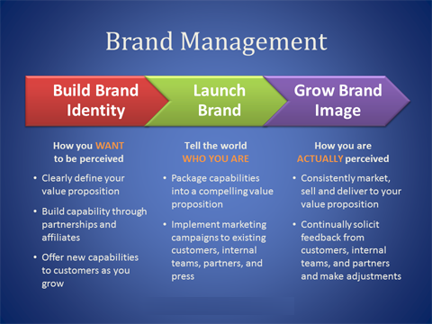 scoping analysis luxury brand management marketing essay Sample of marketing essay but in big and giant organization the role and scope of marketing the knowledge enhancement towards the marketing management is.