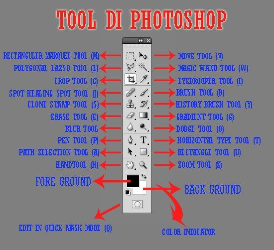 tool photoshop